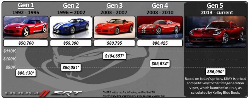Dodge Viper Gen 1,2,3,4