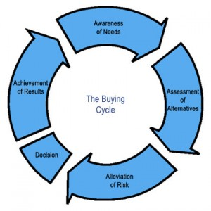 hid buying cycle